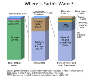 Distribution of Water Reserves on the Earth (Courtesy US Geological Survey)