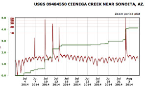 Cienega Creek Streamflow Data. Green line/scale = precip total [inches]. Red line/scale = discharge [cfs] (Courtesy USGS)